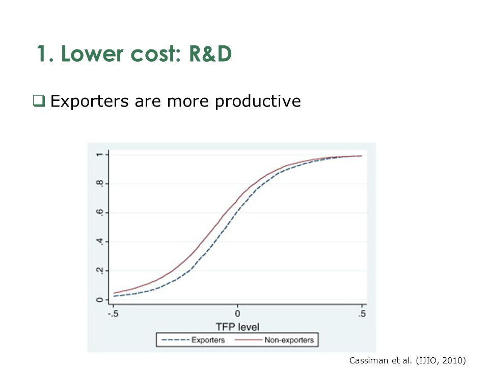 1. Lower cost: R&D Exporters are more productive Cassiman et al. (IJIO, 2010)