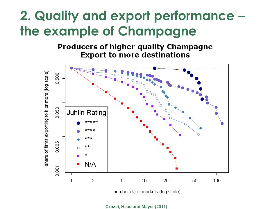 2. Quality and export performance – the example of Champagne Crozet, Head and Mayer (2011) Producers of higher quality Champagne Export to more destin