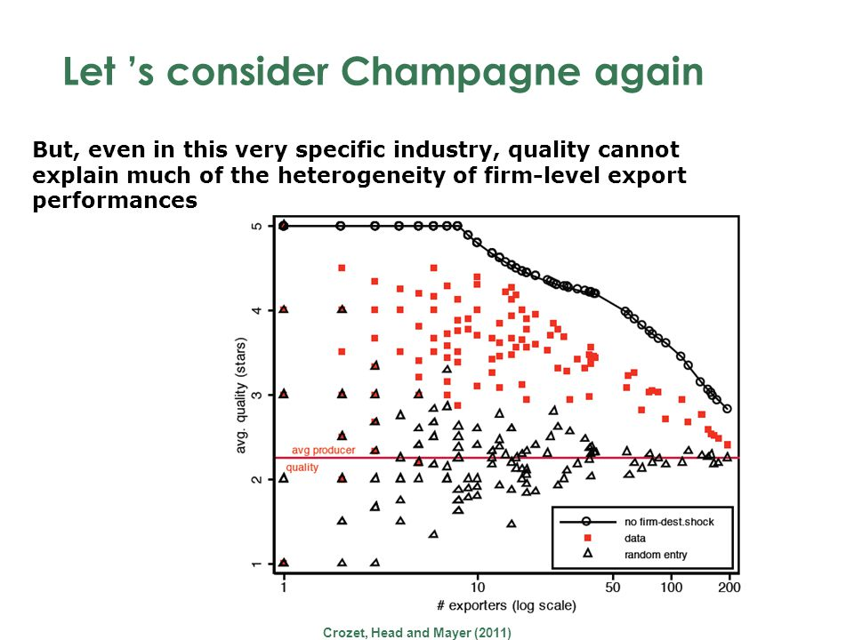 Let s consider Champagne again Crozet, Head and Mayer (2011) But, even in this very specific industry, quality cannot explain much of the heterogeneity of firm-level export performances