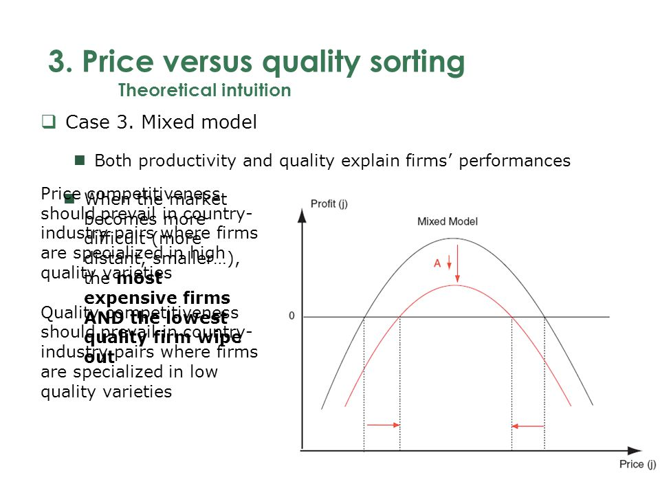 3. Price versus quality sorting Theoretical intuition Case 3.