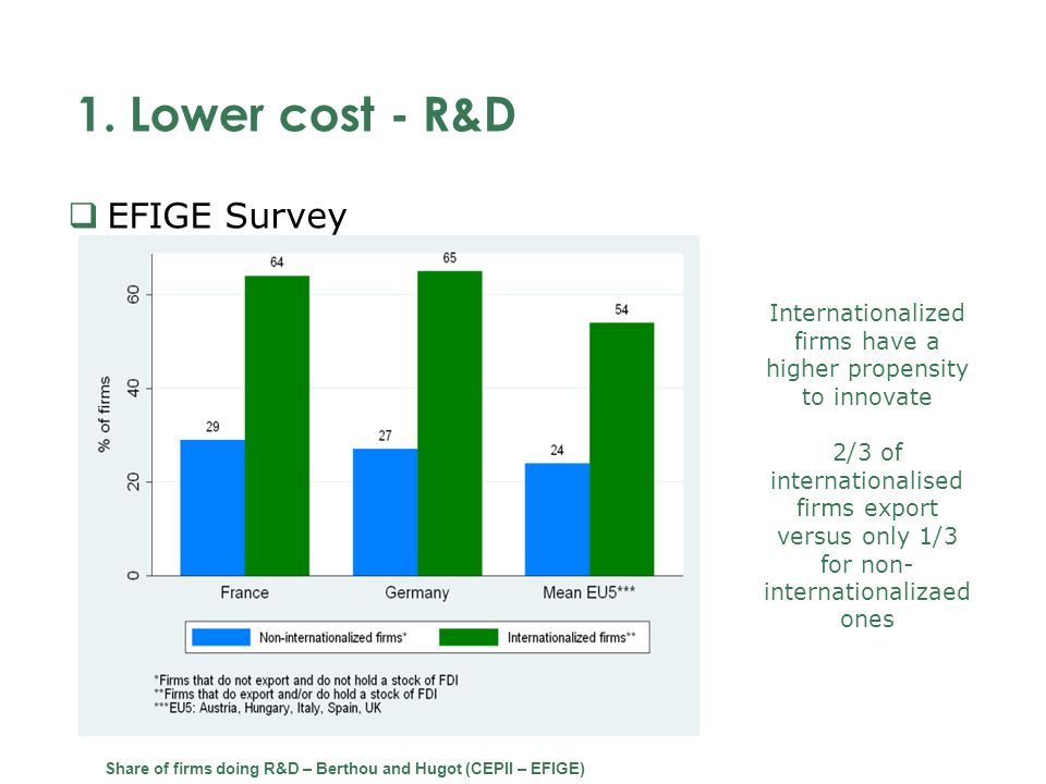 1. Lower cost - R&D EFIGE Survey Share of firms doing R&D – Berthou and Hugot (CEPII – EFIGE) Internationalized firms have a higher propensity to inno