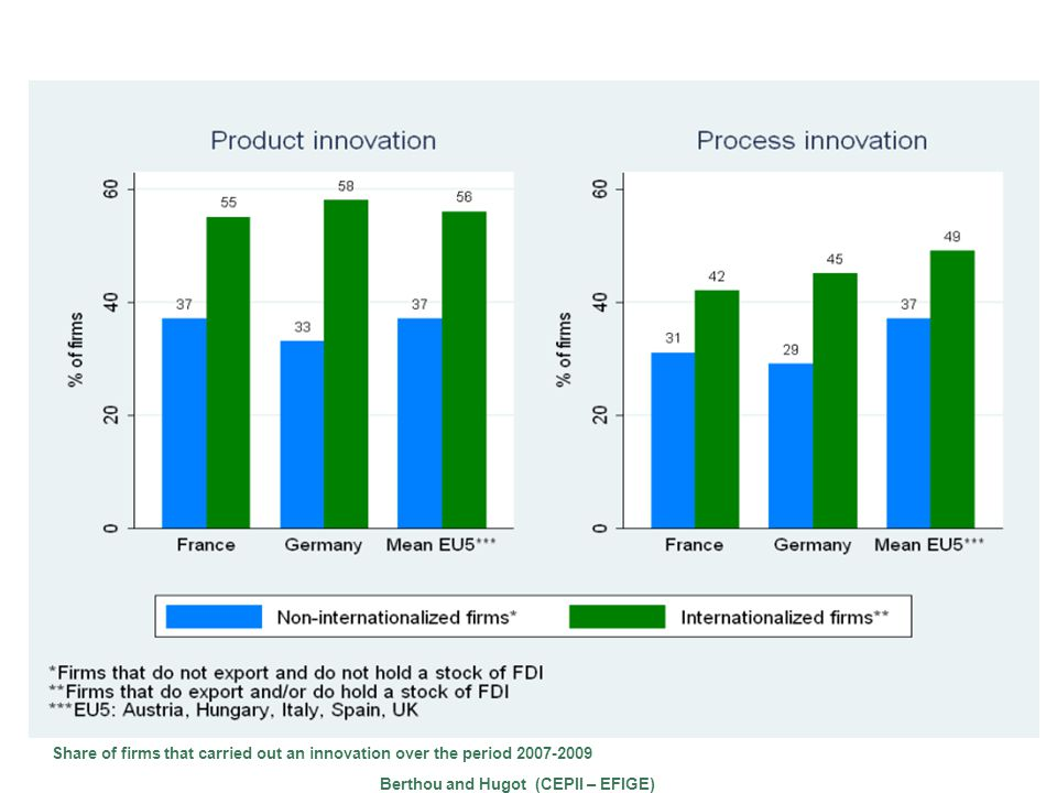 Innovation and export performances EFIGE Survey Share of firms that carried out an innovation over the period 2007-2009 Berthou and Hugot (CEPII – EFIGE)