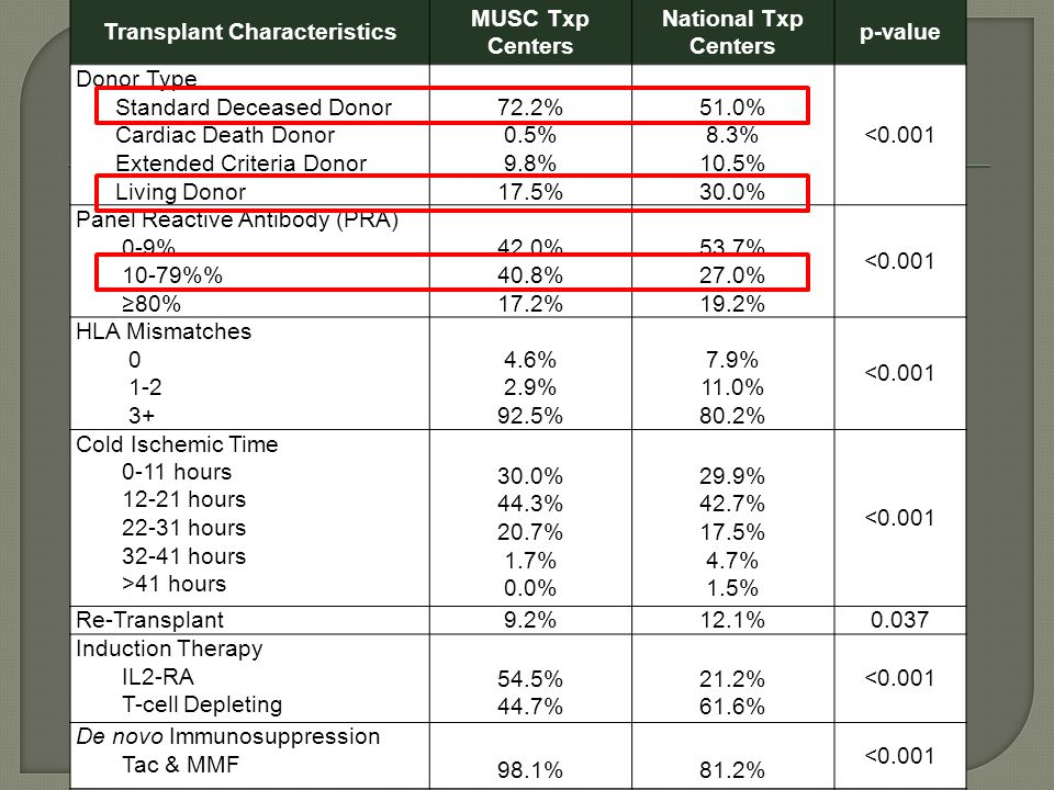 Transplant Characteristics MUSC Txp Centers National Txp Centers p-value Donor Type Standard Deceased Donor Cardiac Death Donor Extended Criteria Donor Living Donor 72.2% 0.5% 9.8% 17.5% 51.0% 8.3% 10.5% 30.0% <0.001 Panel Reactive Antibody (PRA) 0-9% 10-79% 80% 42.0% 40.8% 17.2% 53.7% 27.0% 19.2% <0.001 HLA Mismatches % 2.9% 92.5% 7.9% 11.0% 80.2% <0.001 Cold Ischemic Time 0-11 hours hours hours hours >41 hours 30.0% 44.3% 20.7% 1.7% 0.0% 29.9% 42.7% 17.5% 4.7% 1.5% <0.001 Re-Transplant 9.2%12.1%0.037 Induction Therapy IL2-RA T-cell Depleting 54.5% 44.7% 21.2% 61.6% <0.001 De novo Immunosuppression Tac & MMF 98.1% 81.2% <0.001