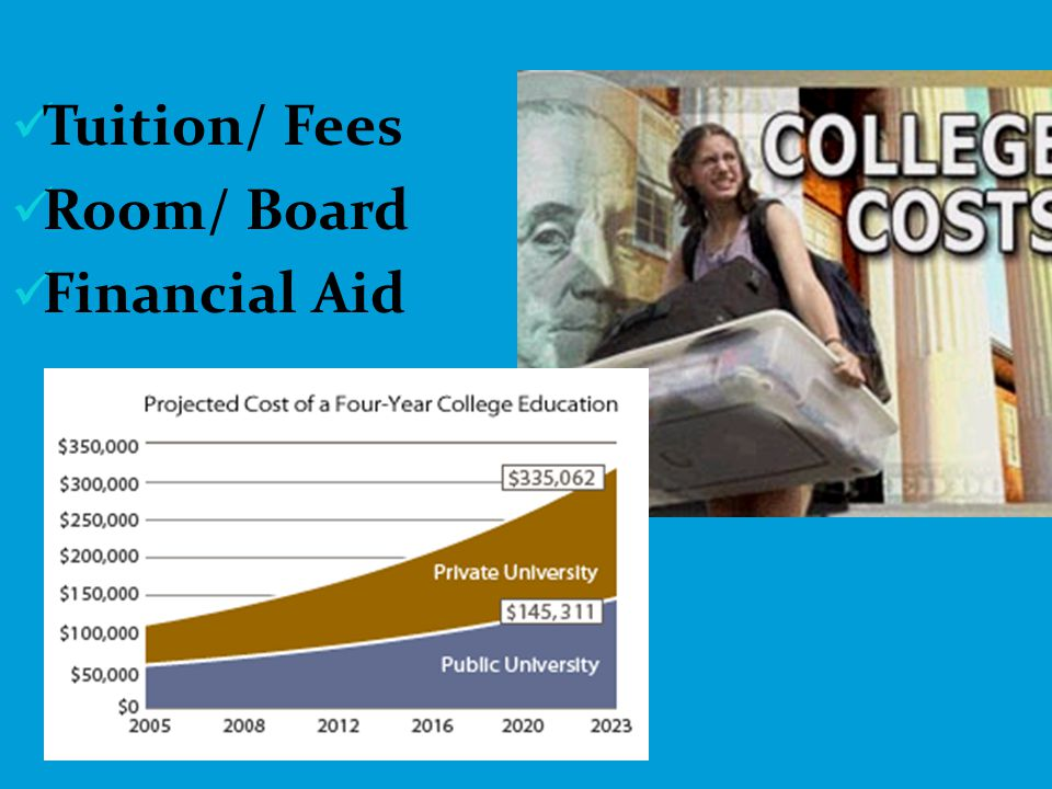 Tuition/ Fees Room/ Board Financial Aid