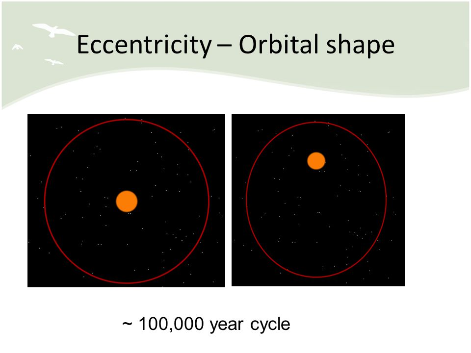 Eccentricity – Orbital shape ~ 100,000 year cycle