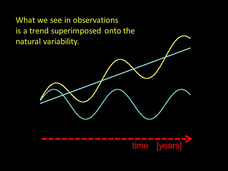 time [years] What we see in observations is a trend superimposed onto the natural variability.