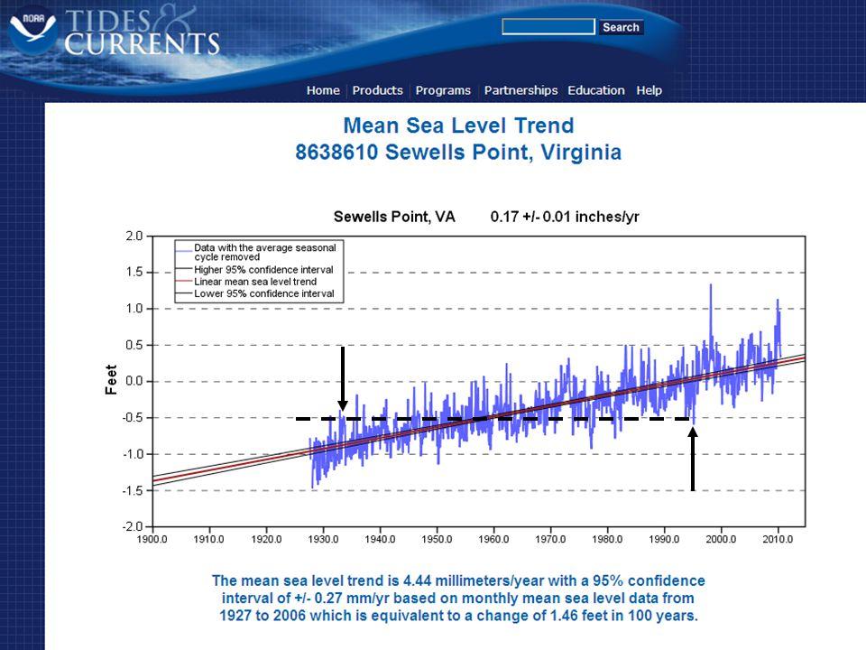 Sea Level Rise Coastal Erosion Coastal Inundation Storm Surge