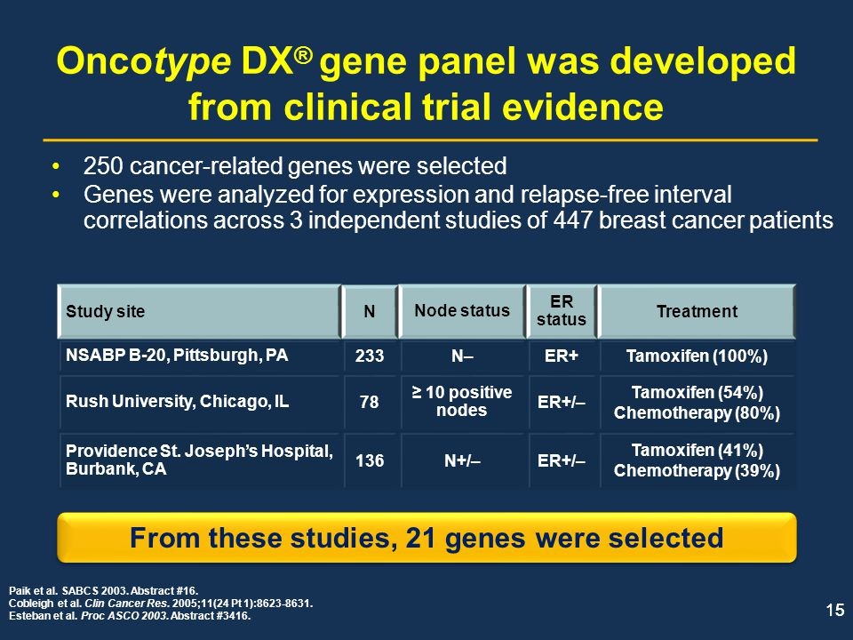 15 Oncotype DX ® gene panel was developed from clinical trial evidence 250 cancer-related genes were selected Genes were analyzed for expression and r
