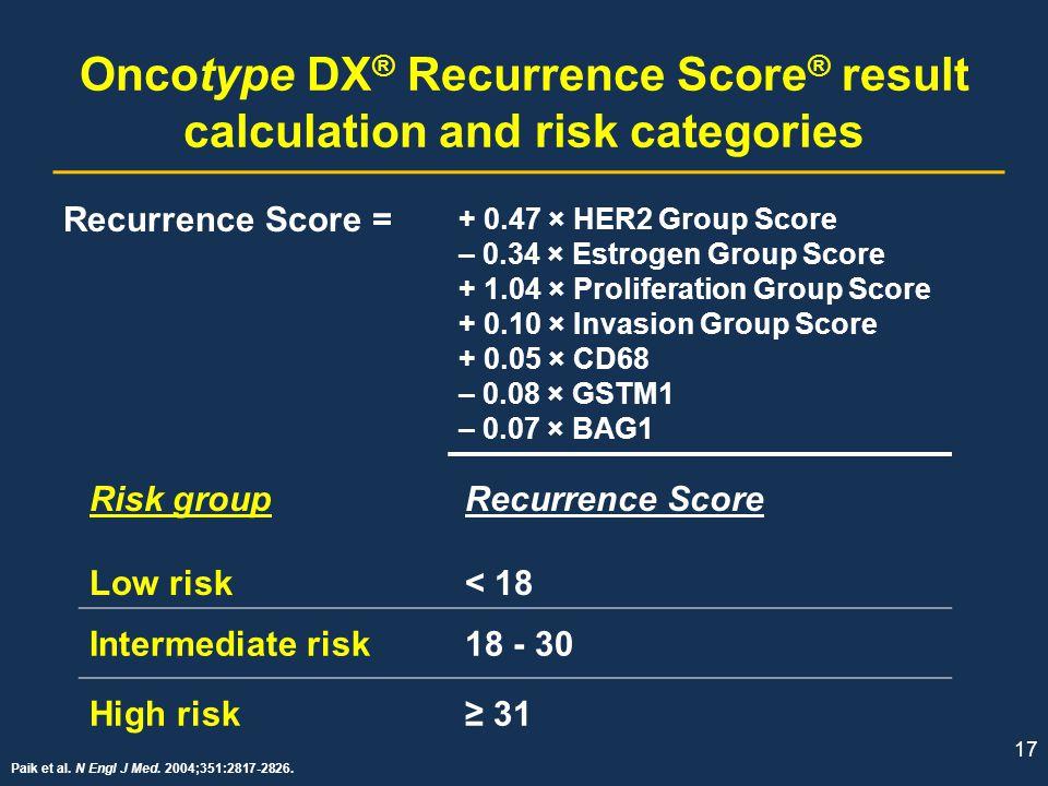 17 Oncotype DX ® Recurrence Score ® result calculation and risk categories Paik et al. N Engl J Med. 2004;351:2817-2826. Risk group Low risk Recurrenc
