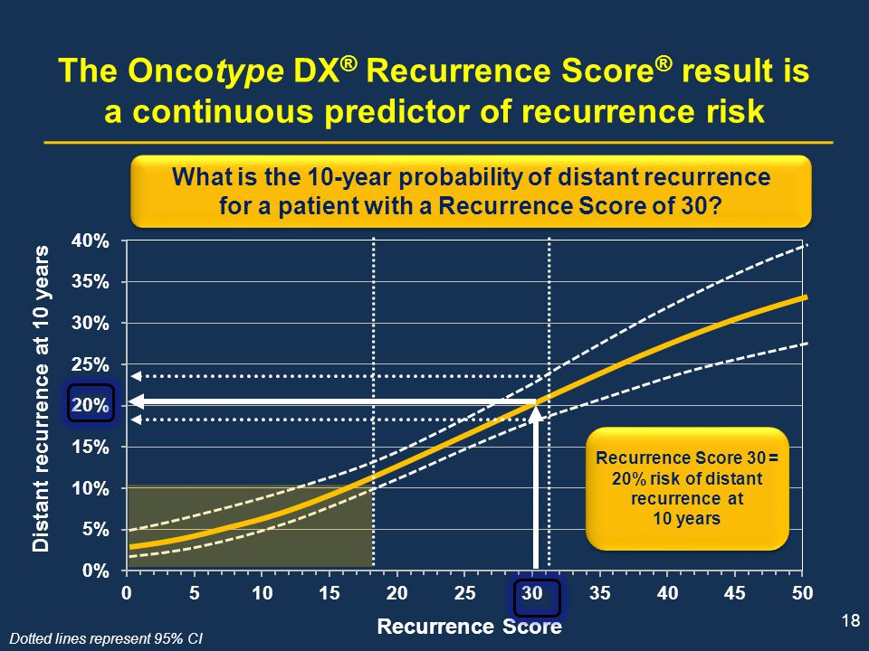 18 The Oncotype DX ® Recurrence Score ® result is a continuous predictor of recurrence risk Dotted lines represent 95% CI Distant recurrence at 10 yea