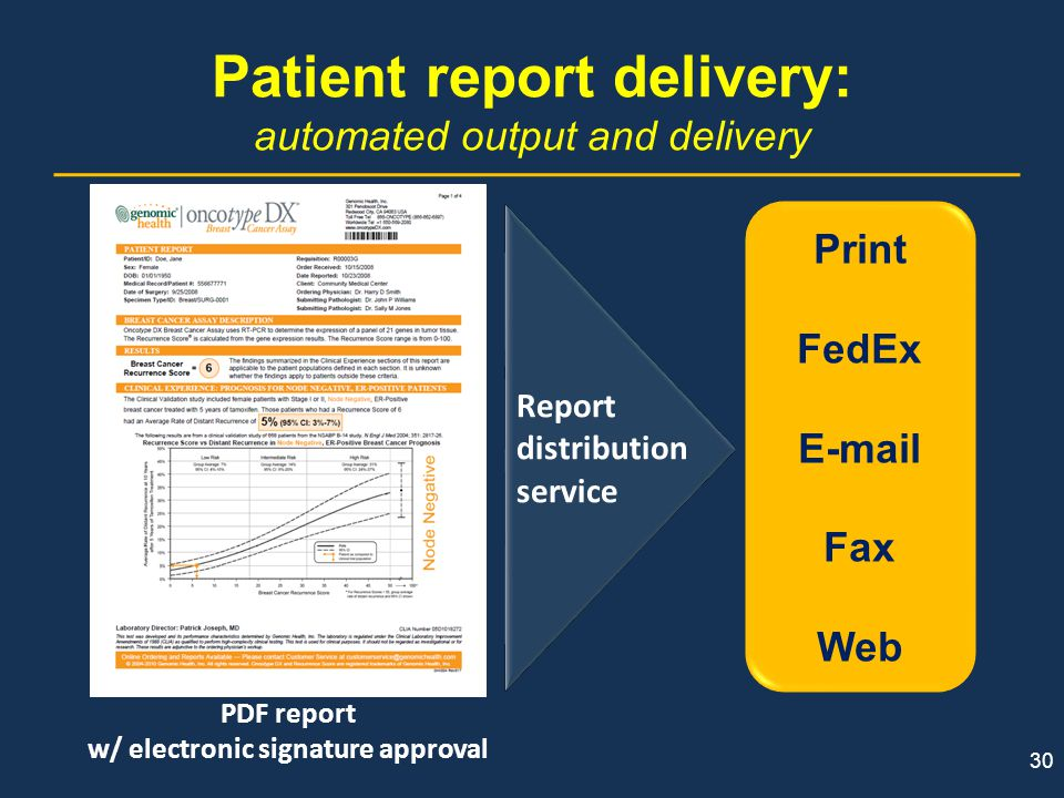30 Patient report delivery: automated output and delivery Report distribution service PDF report w/ electronic signature approval Print FedEx E-mail F