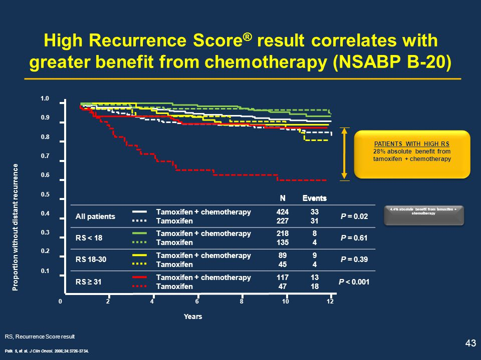 High Recurrence Score ® result correlates with greater benefit from chemotherapy (NSABP B-20) 43 Paik S, et al. J Clin Oncol. 2006;24:3726-3734. RS, R