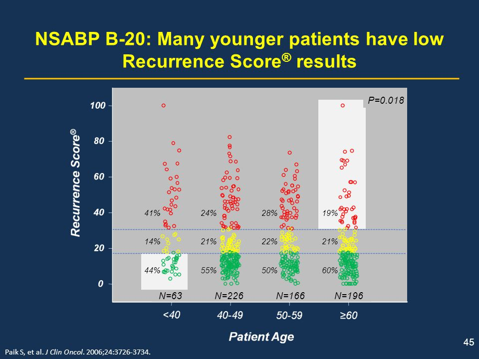 NSABP B-20: Many younger patients have low Recurrence Score ® results Paik S, et al. J Clin Oncol. 2006;24:3726-3734. 45 P=0.018 41% 24% 28% 19% 14% 2