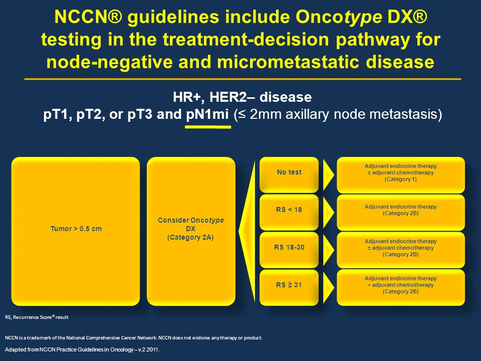 NCCN® guidelines include Oncotype DX® testing in the treatment-decision pathway for node-negative and micrometastatic disease Adapted from NCCN Practi