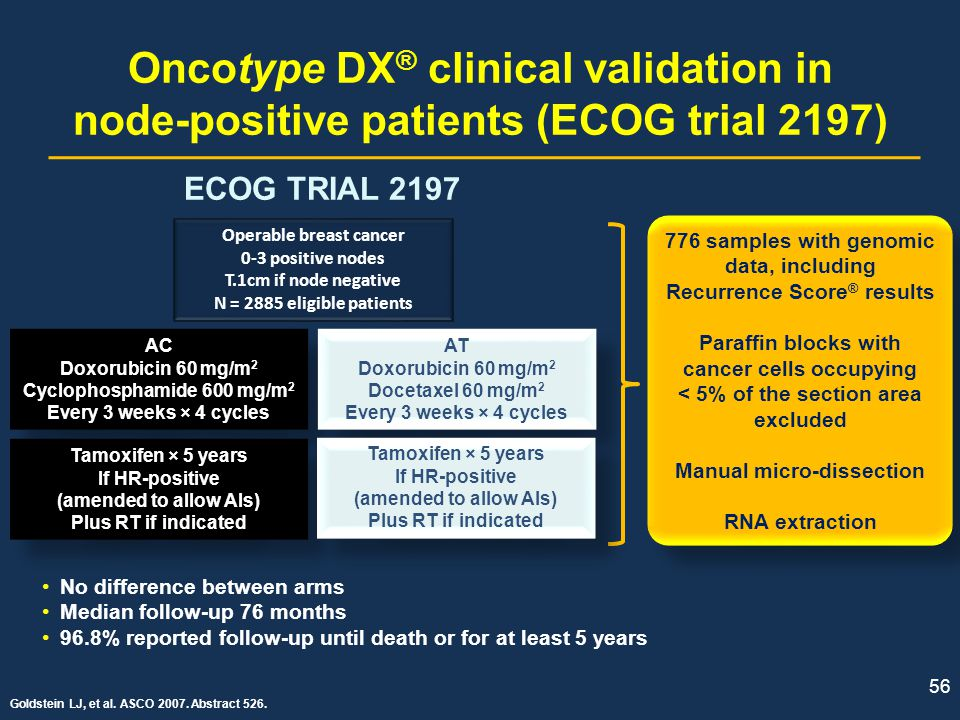 56 Oncotype DX ® clinical validation in node-positive patients (ECOG trial 2197) 776 samples with genomic data, including Recurrence Score ® results P