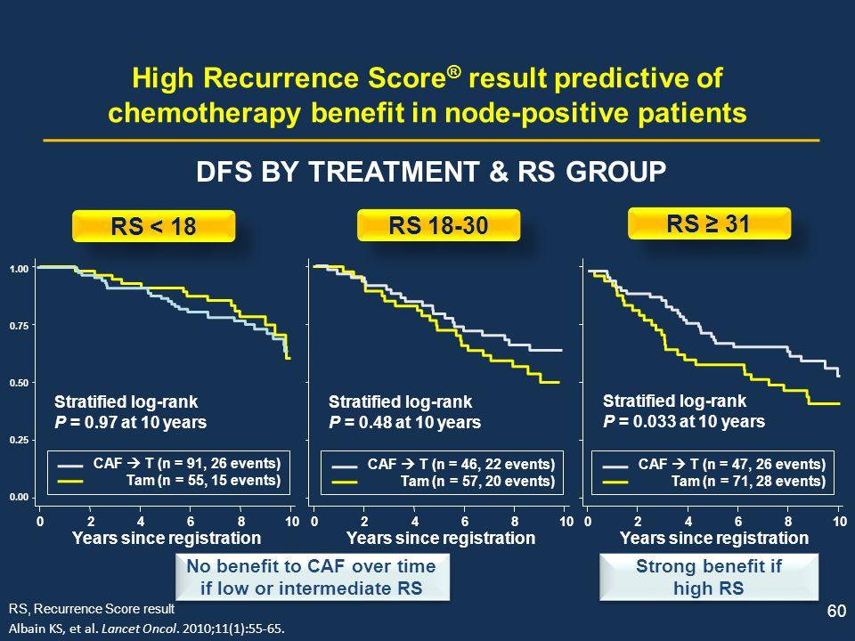 60 High Recurrence Score ® result predictive of chemotherapy benefit in node-positive patients DFS BY TREATMENT & RS GROUP RS < 18 RS 18-30 RS 31 1.00