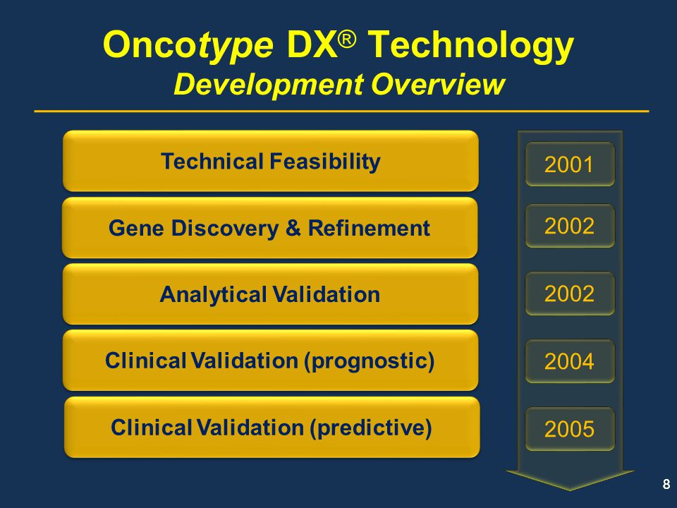 88 Technical Feasibility Gene Discovery & Refinement Analytical Validation Clinical Validation (prognostic) Clinical Validation (predictive) Oncotype