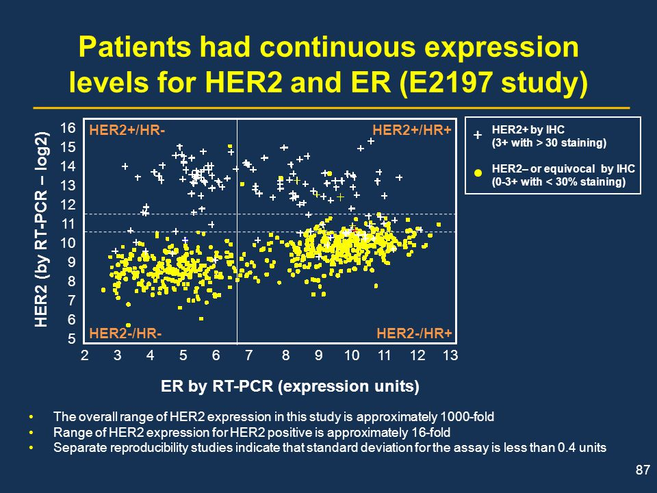 87 Patients had continuous expression levels for HER2 and ER (E2197 study) The overall range of HER2 expression in this study is approximately 1000-fo