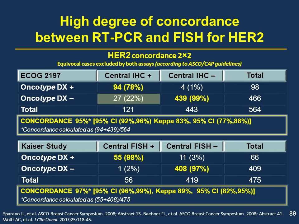 89 High degree of concordance between RT-PCR and FISH for HER2 ECOG 2197Central IHC +Central IHC – Total Oncotype DX +94 (78%)4 (1%)98 Oncotype DX –27