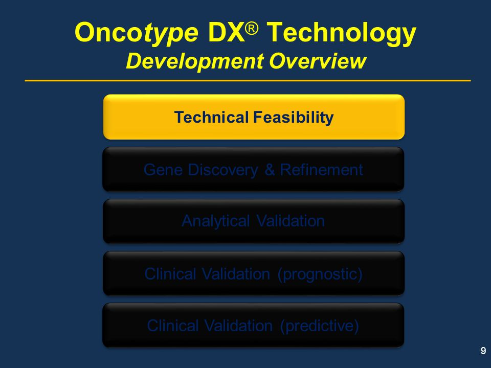 Single-Gene Testing in the Oncotype DX ® assay addresses limitations with current methodologies Both IHC and FISH are associated with variability that can affect the accuracy of test results.