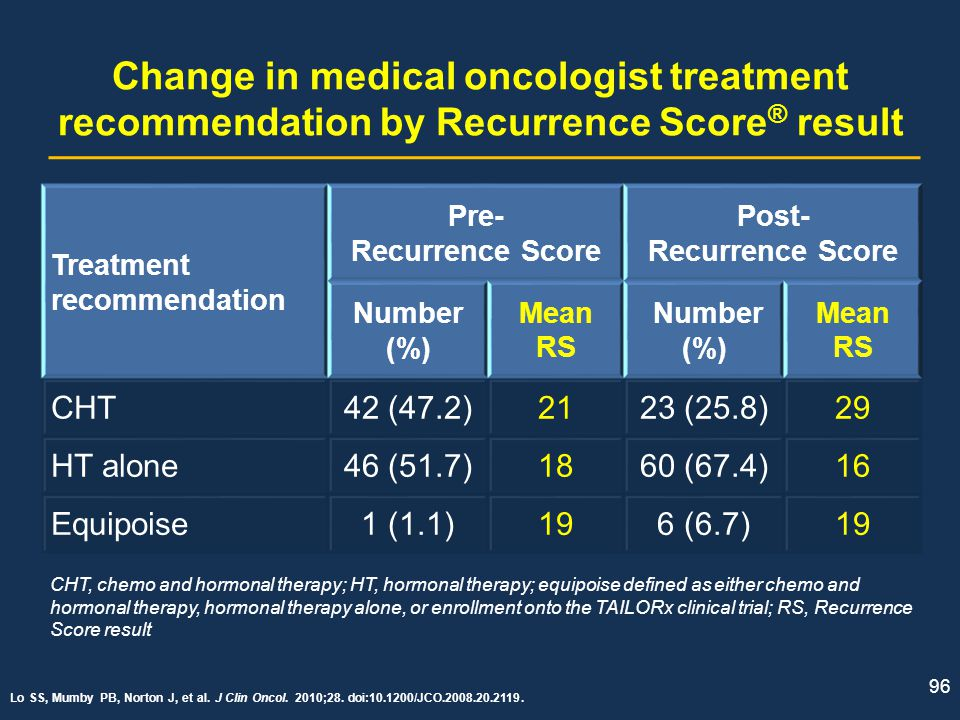 96 Change in medical oncologist treatment recommendation by Recurrence Score ® result Treatment recommendation Pre- Recurrence Score Post- Recurrence
