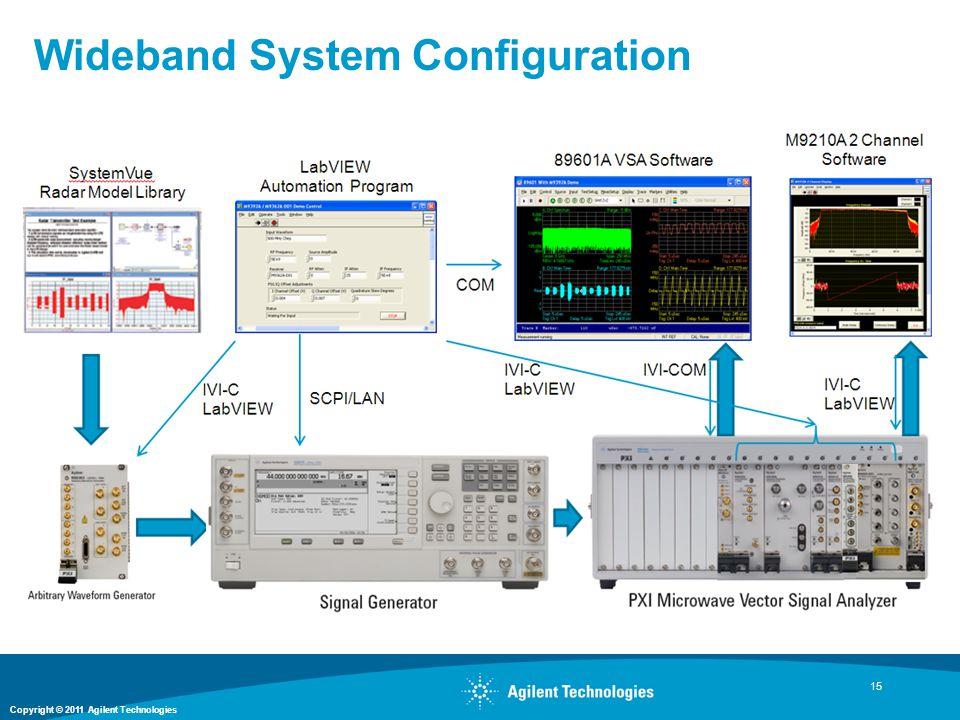 Copyright © 2011 Agilent Technologies Wideband System Configuration 15