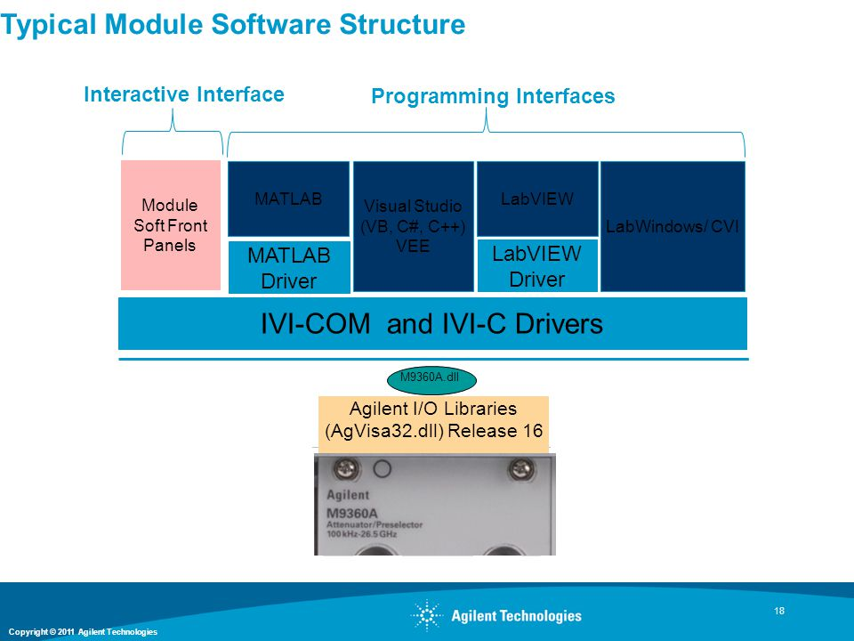 Copyright © 2011 Agilent Technologies 18 Typical Module Software Structure M9360A.dll Agilent I/O Libraries (AgVisa32.dll) Release 16 IVI-COM and IVI-