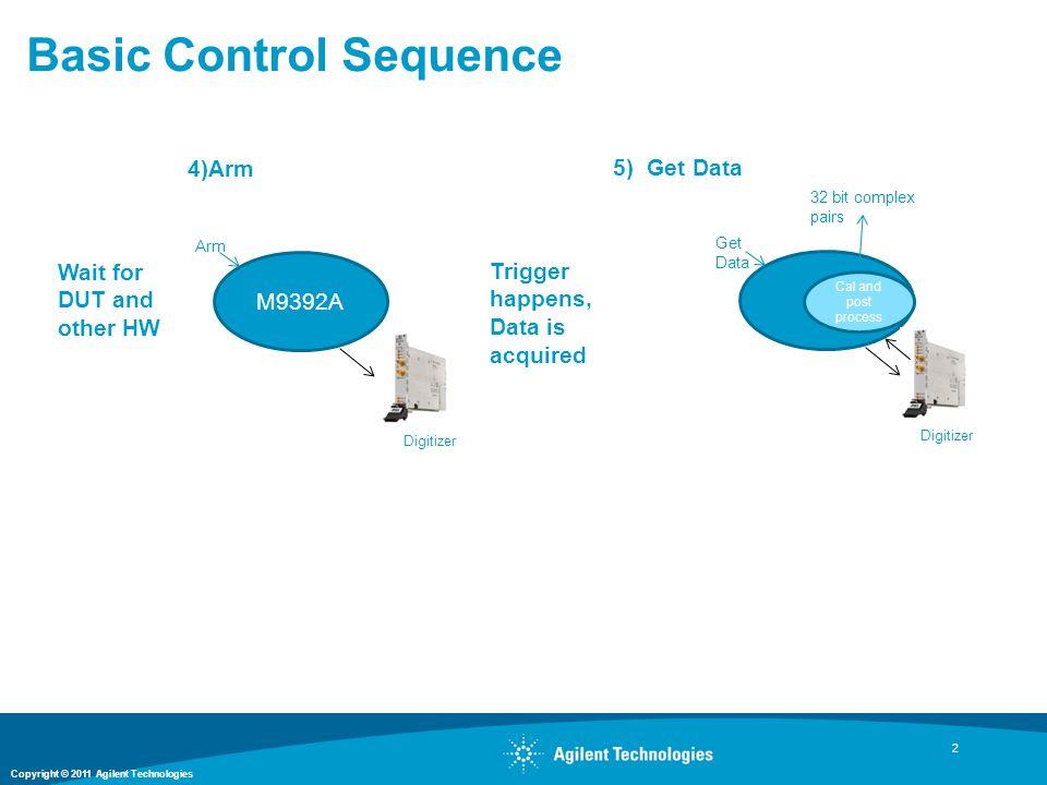 Copyright © 2011 Agilent Technologies M9392A Basic Control Sequence 2 4)Arm 5) Get Data Arm Digitizer M9392A. Get Data Digitizer 32 bit complex pairs