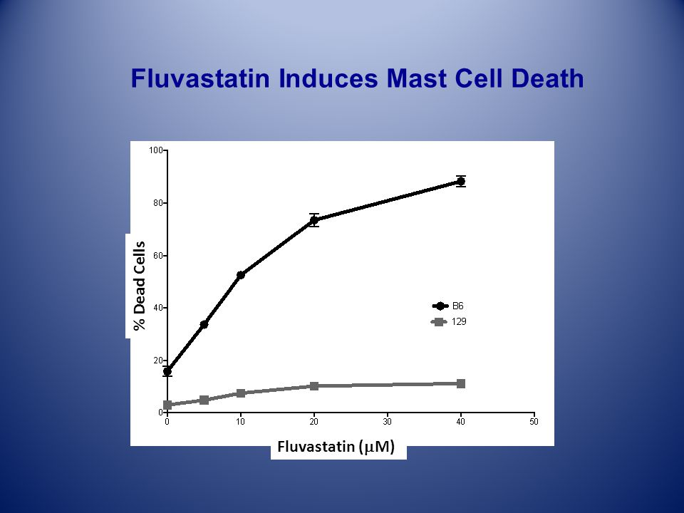 Fluvastatin Induces Mast Cell Death % Dead Cells Fluvastatin ( M)