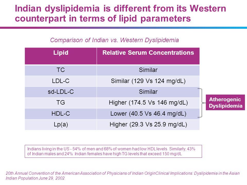 LipidRelative Serum Concentrations TCSimilar LDL-CSimilar (129 Vs 124 mg/dL) sd-LDL-CSimilar TGHigher (174.5 Vs 146 mg/dL) HDL-CLower (40.5 Vs 46.4 mg