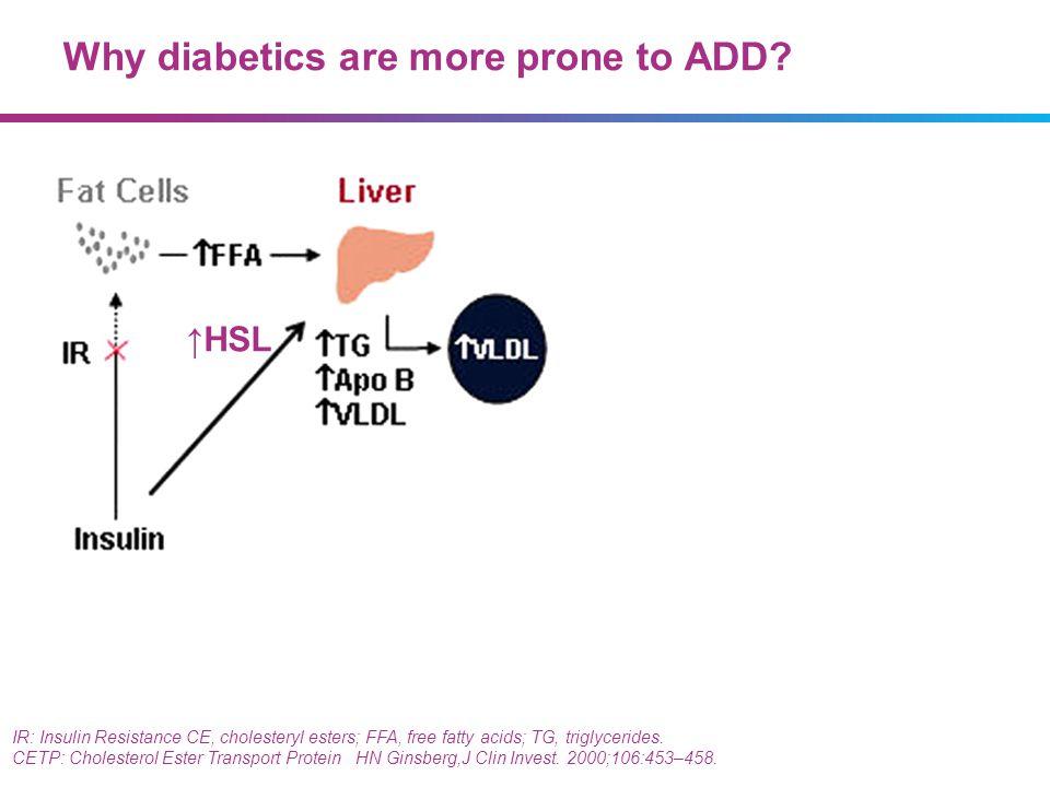 Why diabetics are more prone to ADD? IR: Insulin Resistance CE, cholesteryl esters; FFA, free fatty acids; TG, triglycerides. CETP: Cholesterol Ester