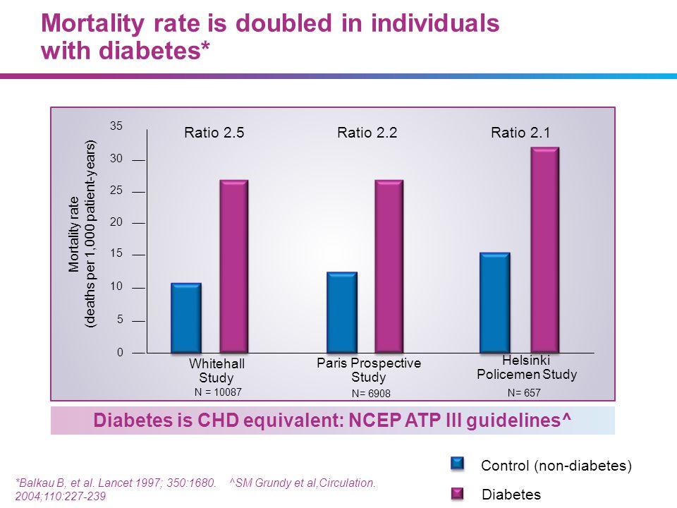 Diabetes is CHD equivalent: NCEP ATP III guidelines^ *Balkau B, et al. Lancet 1997; 350:1680. ^SM Grundy et al,Circulation. 2004;110:227-239 N= 6908 N