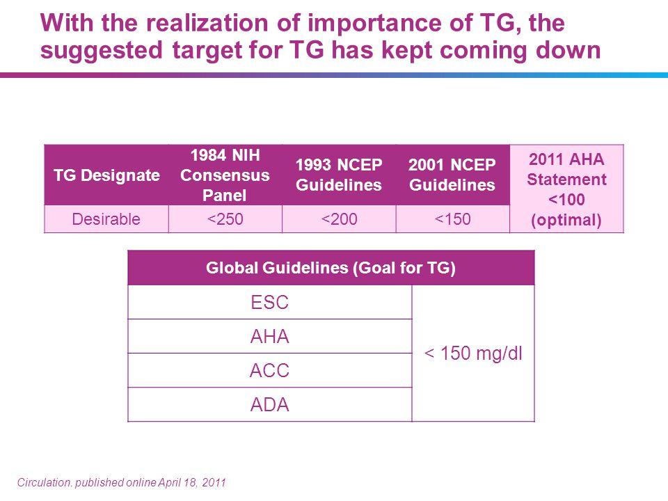 TG Designate 1984 NIH Consensus Panel 1993 NCEP Guidelines 2001 NCEP Guidelines 2011 AHA Statement <100 (optimal) Desirable<250<200<150 Global Guideli