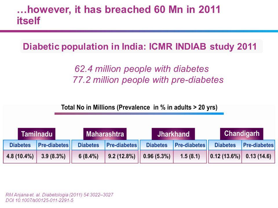 Diabetic population in India: ICMR INDIAB study 2011 62.4 million people with diabetes 77.2 million people with pre-diabetes RM Anjana et. al. Diabeto