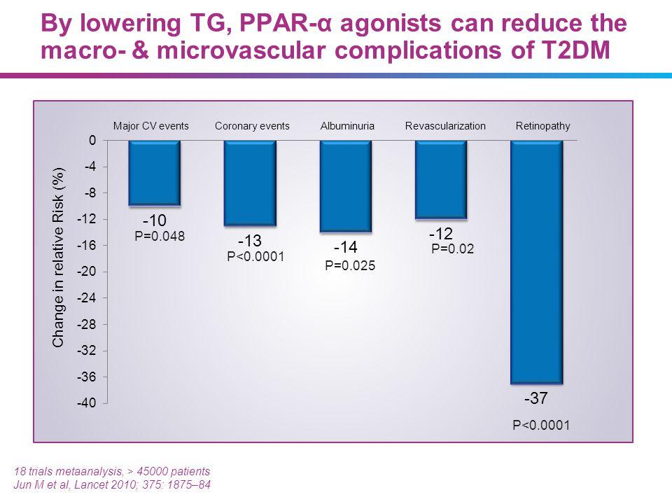 18 trials metaanalysis, > 45000 patients Jun M et al, Lancet 2010; 375: 1875–84 P=0.048 P<0.0001 P=0.025 P=0.02 P<0.0001 Change in relative Risk (%) M