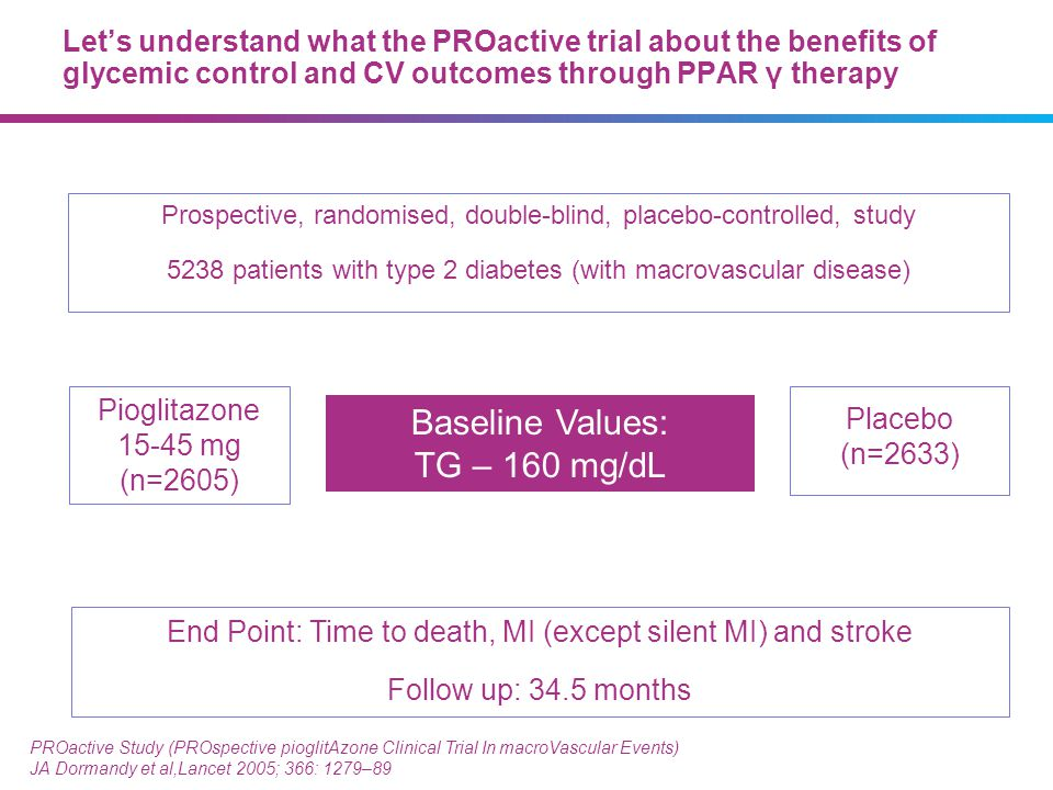 Prospective, randomised, double-blind, placebo-controlled, study 5238 patients with type 2 diabetes (with macrovascular disease) PROactive Study (PROs