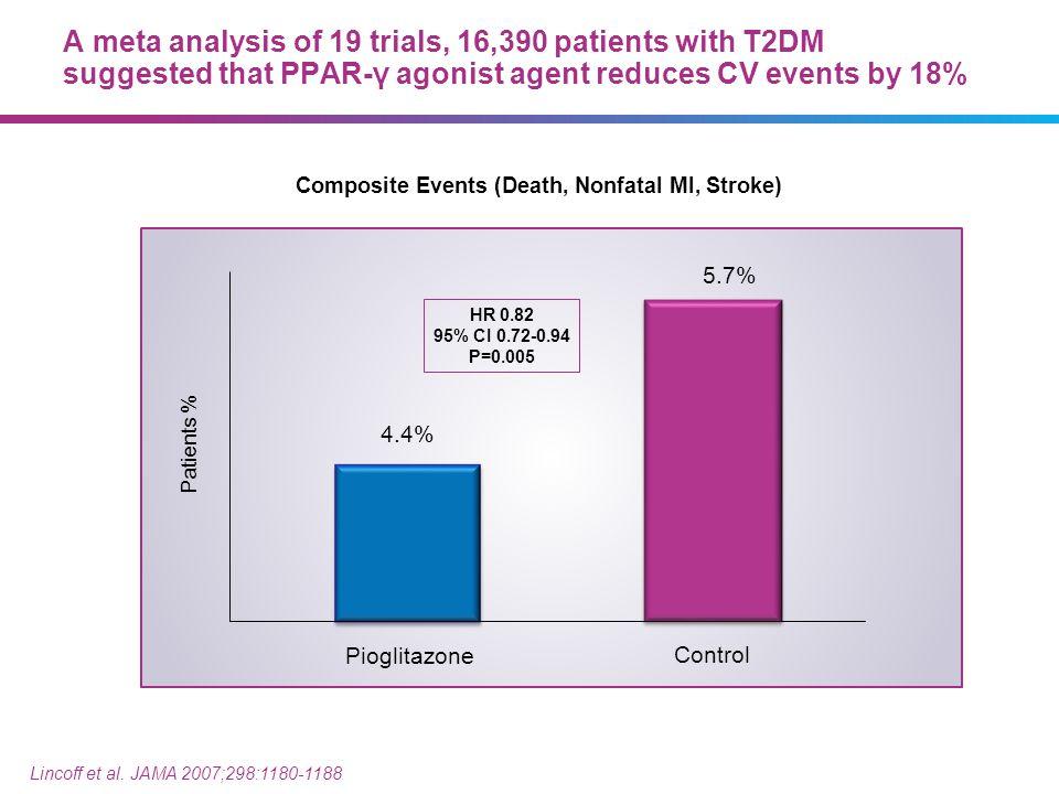 HR 0.82 95% CI 0.72-0.94 P=0.005 Lincoff et al. JAMA 2007;298:1180-1188 Composite Events (Death, Nonfatal MI, Stroke) Need redesign Patients % Pioglit