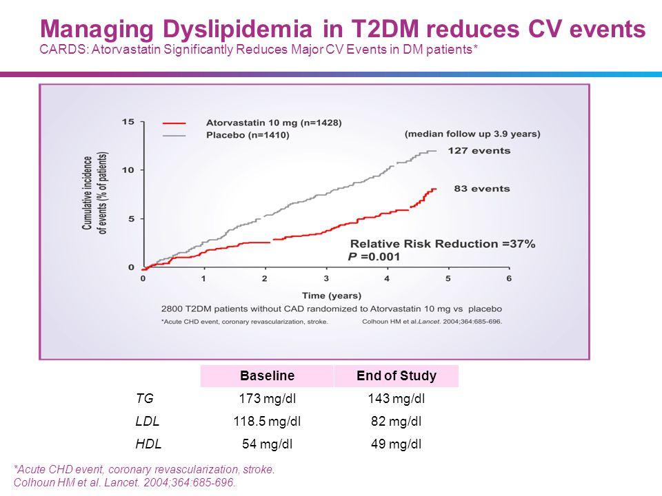 *Acute CHD event, coronary revascularization, stroke. Colhoun HM et al. Lancet. 2004;364:685-696. BaselineEnd of Study TG173 mg/dl143 mg/dl LDL118.5 m