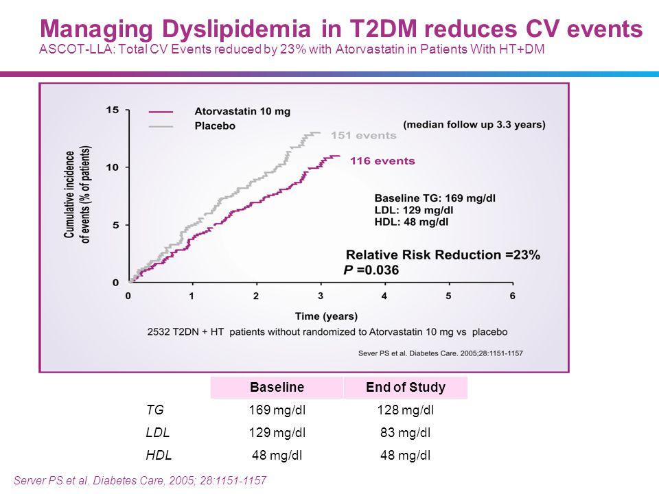 BaselineEnd of Study TG 169 mg/dl128 mg/dl LDL 129 mg/dl83 mg/dl HDL48 mg/dl Server PS et al. Diabetes Care, 2005; 28:1151-1157 Managing Dyslipidemia