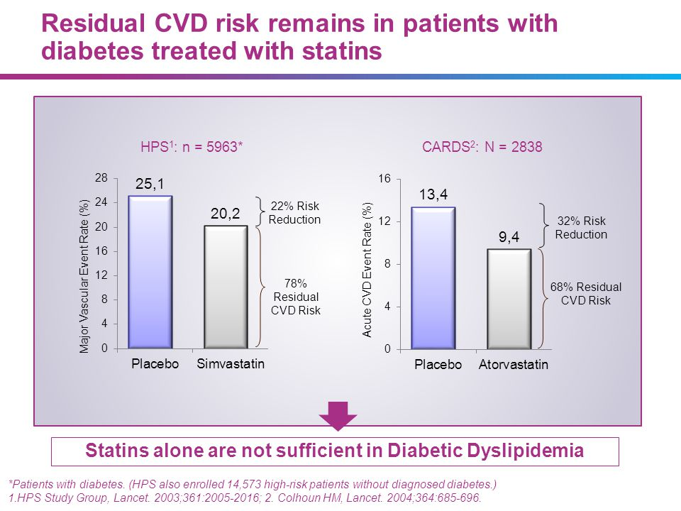 Statins alone are not sufficient in Diabetic Dyslipidemia *Patients with diabetes. (HPS also enrolled 14,573 high-risk patients without diagnosed diab