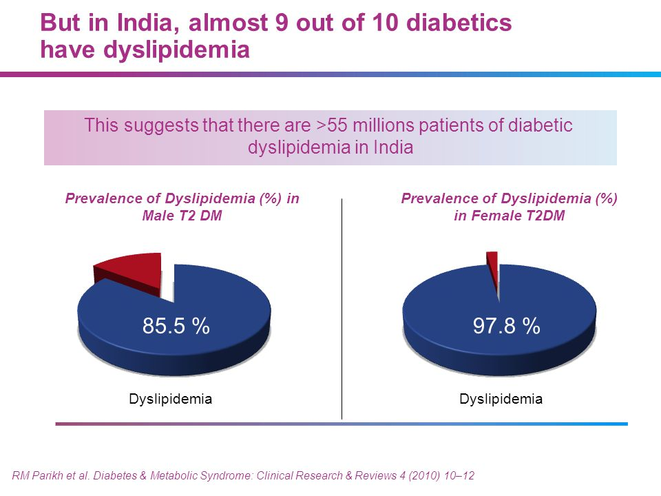 This suggests that there are >55 millions patients of diabetic dyslipidemia in India RM Parikh et al. Diabetes & Metabolic Syndrome: Clinical Research