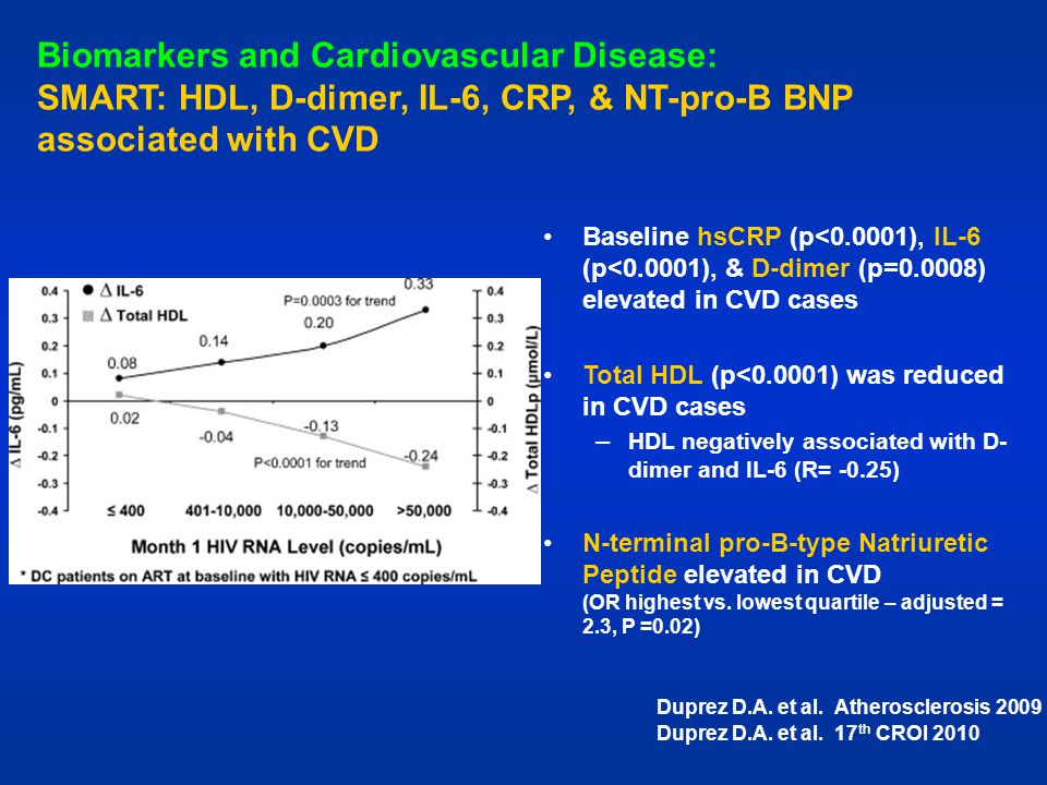 Biomarkers and Cardiovascular Disease: SMART: HDL, D-dimer, IL-6, CRP, & NT-pro-B BNP associated with CVD Baseline hsCRP (p<0.0001), IL-6 (p<0.0001),