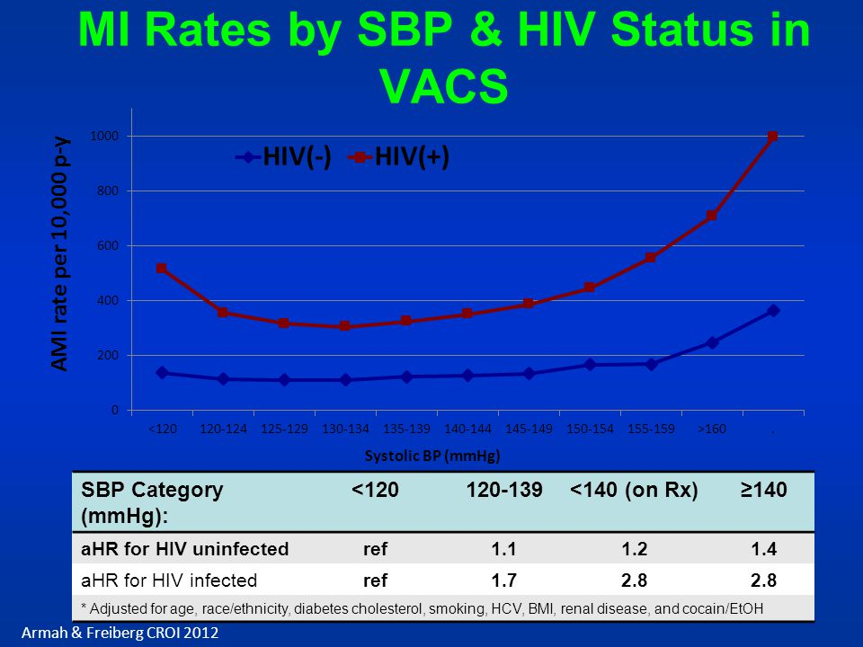 MI Rates by SBP & HIV Status in VACS Armah & Freiberg CROI 2012 SBP Category (mmHg): <120120-139<140 (on Rx)140 aHR for HIV uninfectedref1.11.21.4 aHR