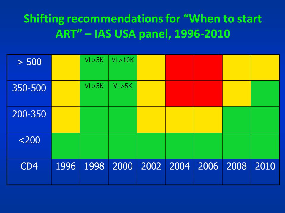 Shifting recommendations for When to start ART – IAS USA panel, 1996-2010 > 500 VL>5KVL>10K 350-500 VL>5K 200-350 <200 CD41996199820002002200420062008