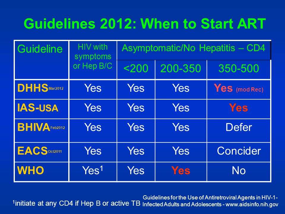 Guidelines 2012: When to Start ART Guideline HIV with symptoms or Hep B/C Asymptomatic/No Hepatitis – CD4 <200200-350350-500 DHHS Mar2012 Yes Yes (mod