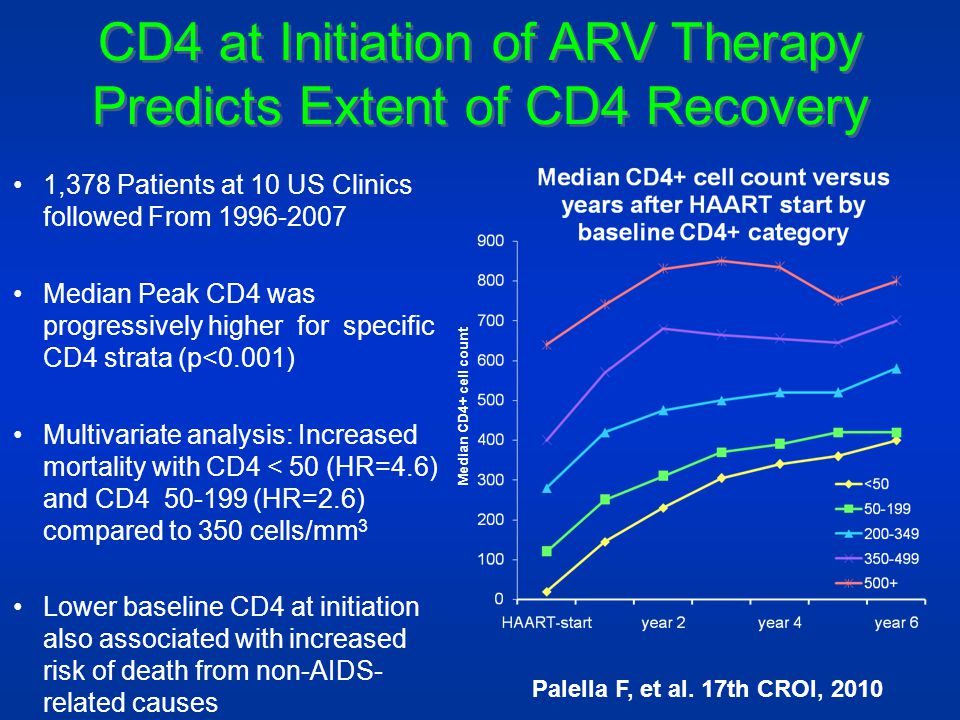 CD4 at Initiation of ARV Therapy Predicts Extent of CD4 Recovery 1,378 Patients at 10 US Clinics followed From 1996-2007 Median Peak CD4 was progressi
