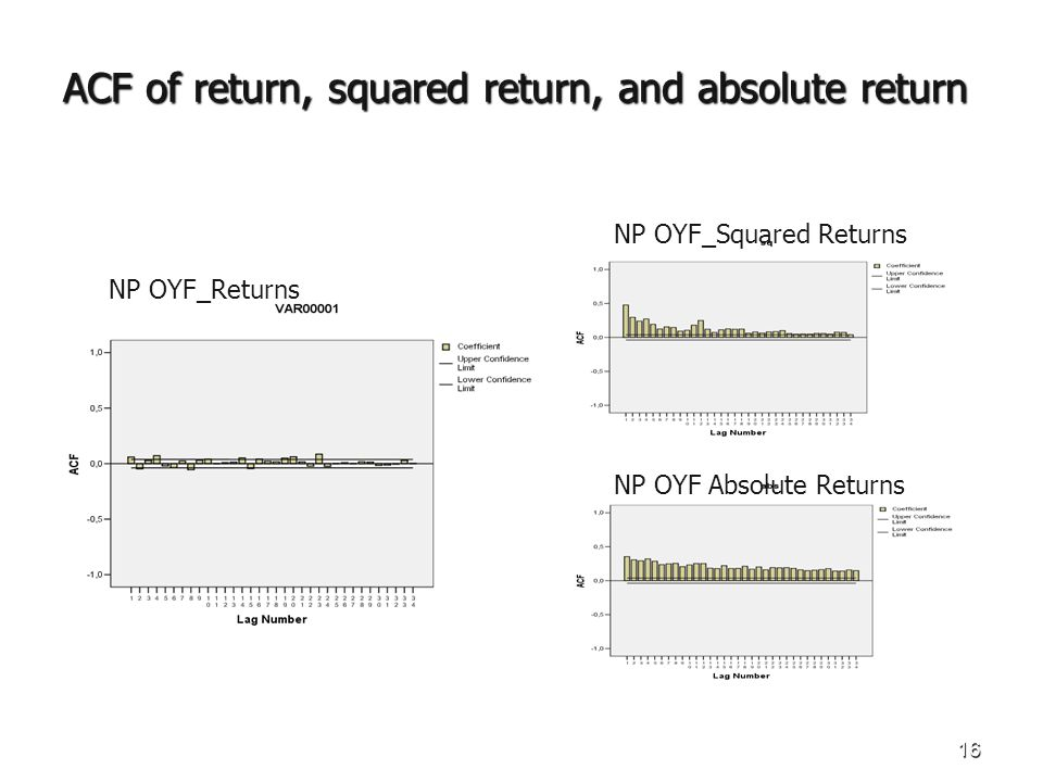 16 ACF of return, squared return, and absolute return NP OYF_Squared Returns NP OYF_Returns NP OYF Absolute Returns
