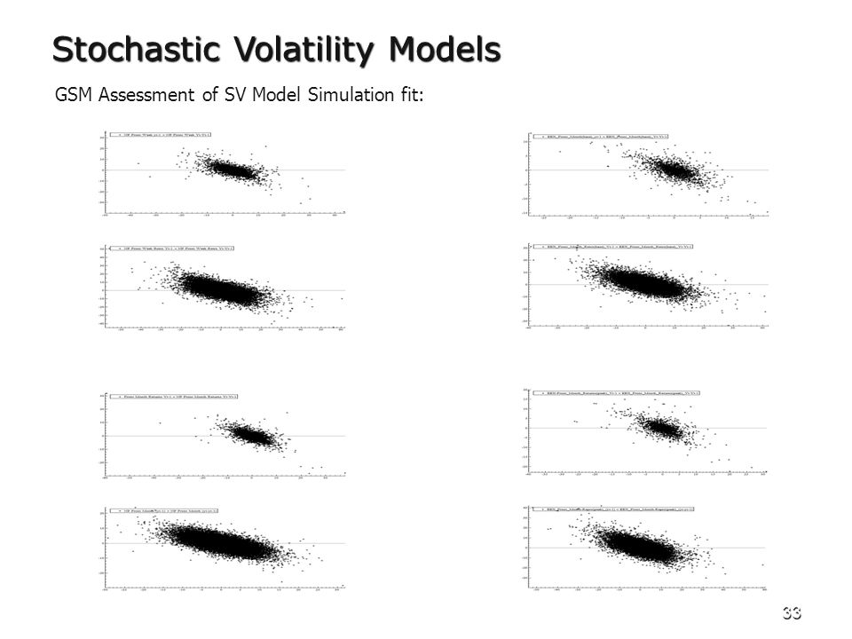 33 GSM Assessment of SV Model Simulation fit: Stochastic Volatility Models