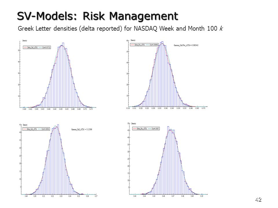 42 SV-Models: Risk Management Greek Letter densities (delta reported) for NASDAQ Week and Month 100 k