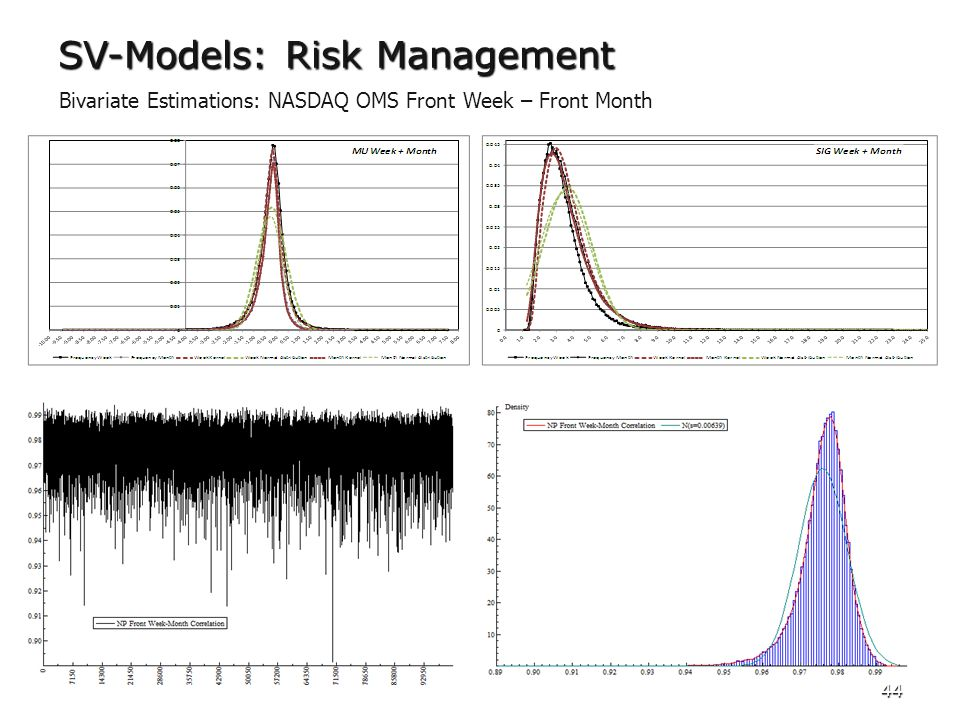 44 SV-Models: Risk Management Bivariate Estimations: NASDAQ OMS Front Week – Front Month